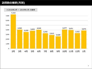 レポート 訪問数の推移