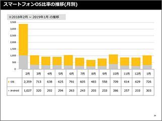 レポート スマートフォンOS比率の推移