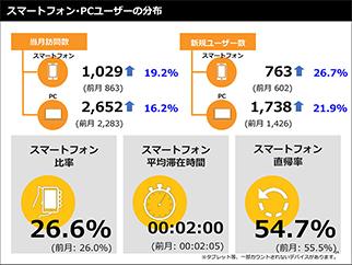 レポート スマートフォン・PCユーザーの分布